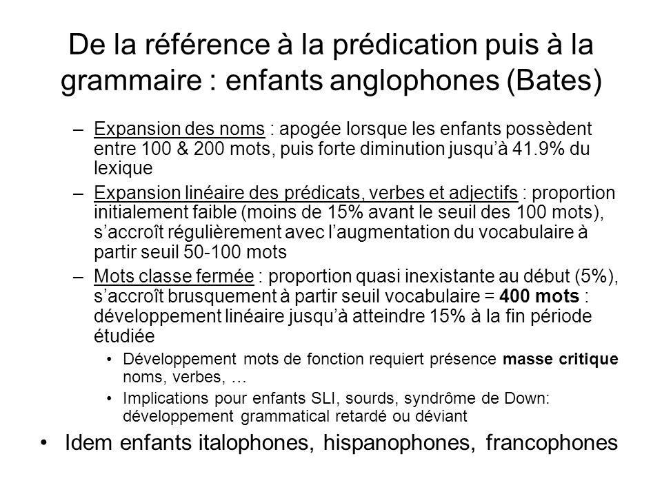 Résultats de Bates et al. (1994) –Augmentation linéaire taille vocabulaire en fonction de lâge (r = 0.68; p <.001) –Variabilité importante dans le ryt