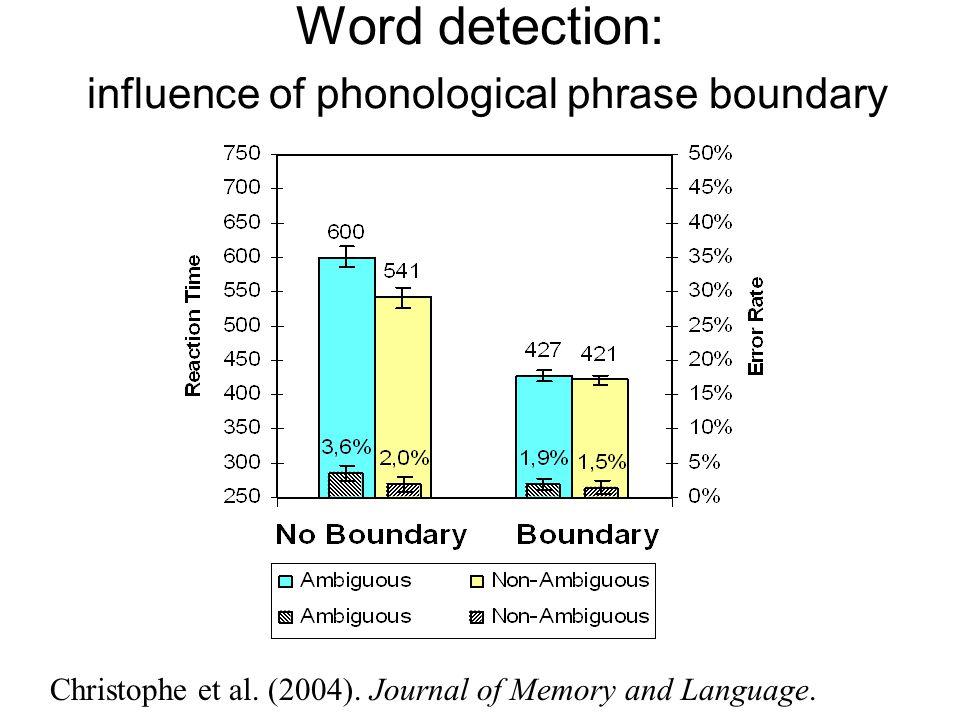 Target: word «CHAT» No prosodic boundary: Ambiguous: [d'un CHAT grincheux]...=> chagrin Non-Ambiguous: [d'un CHAT drogué]...=> *chad With prosodic bou