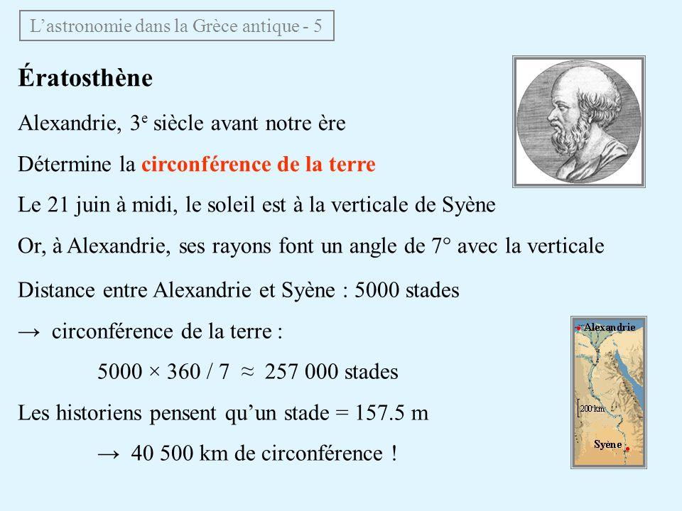 Ératosthène Alexandrie, 3 e siècle avant notre ère Détermine la circonférence de la terre Le 21 juin à midi, le soleil est à la verticale de Syène Or,