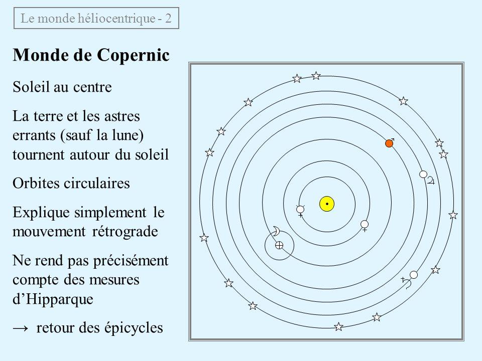 Monde de Copernic Soleil au centre La terre et les astres errants (sauf la lune) tournent autour du soleil Orbites circulaires Explique simplement le