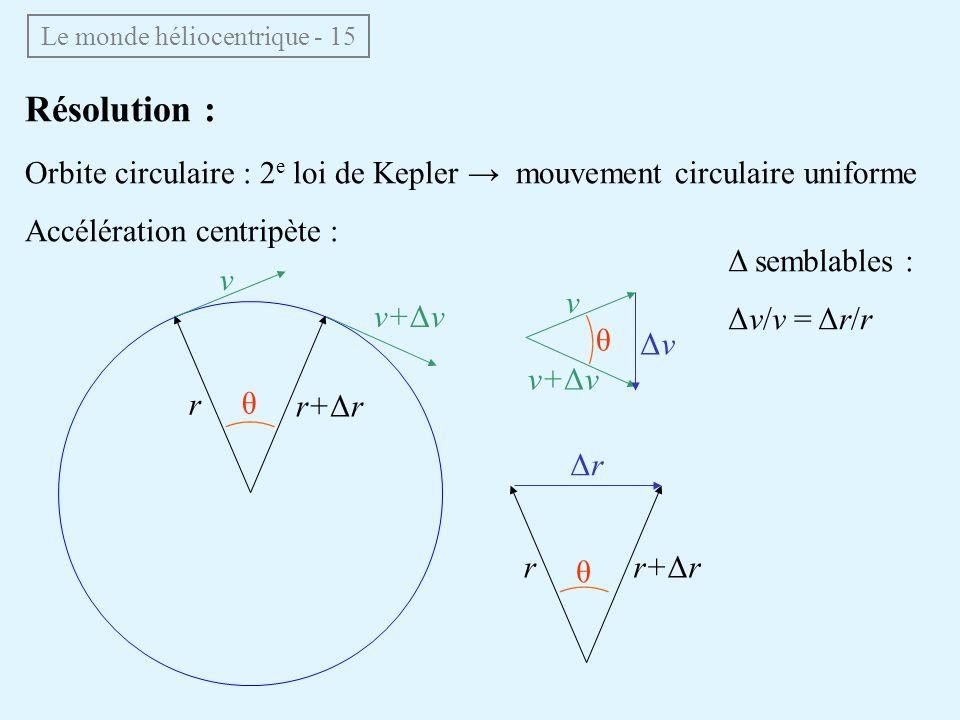Le monde héliocentrique - 15 Résolution : Orbite circulaire : 2 e loi de Kepler mouvement circulaire uniforme Accélération centripète : v r r+Δr v+Δv