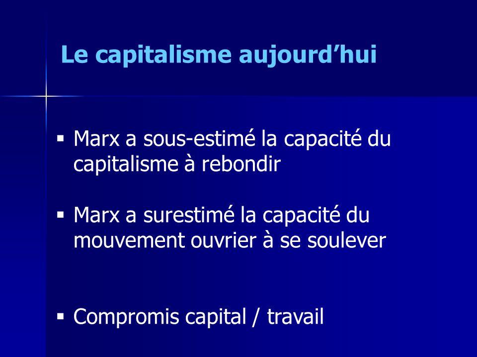 Marx a sous-estimé la capacité du capitalisme à rebondir Marx a surestimé la capacité du mouvement ouvrier à se soulever Compromis capital / travail Le capitalisme aujourdhui