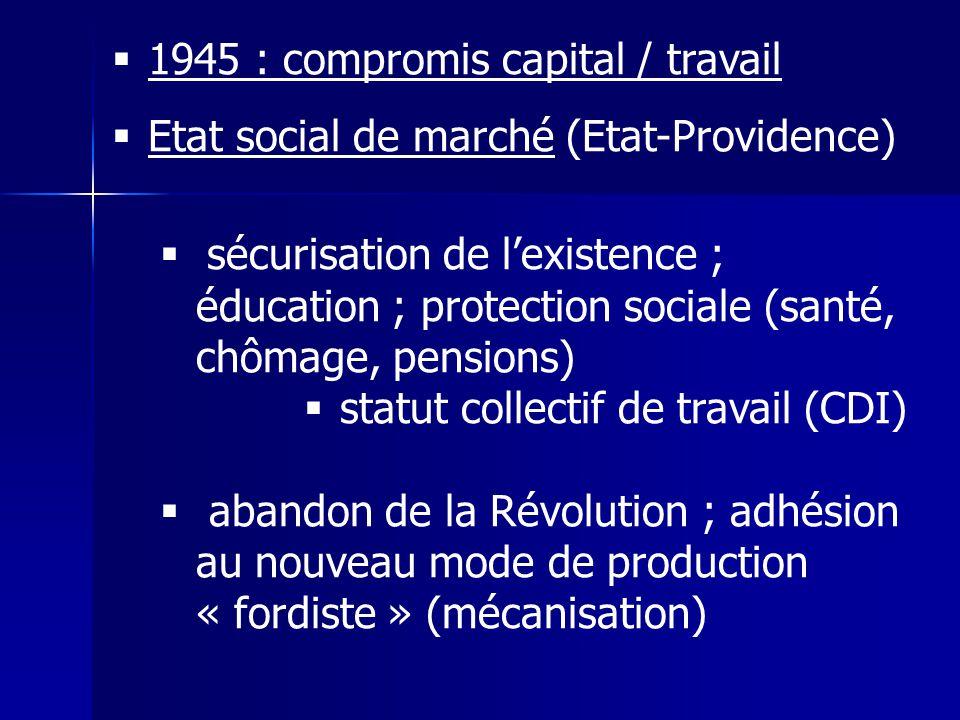 1945 : compromis capital / travail Etat social de marché (Etat-Providence) sécurisation de lexistence ; éducation ; protection sociale (santé, chômage, pensions) statut collectif de travail (CDI) abandon de la Révolution ; adhésion au nouveau mode de production « fordiste » (mécanisation)