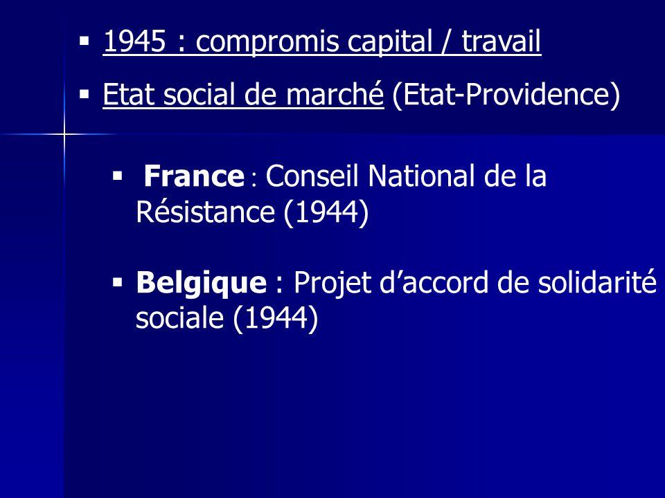 1945 : compromis capital / travail Etat social de marché (Etat-Providence) France : Conseil National de la Résistance (1944) Belgique : Projet daccord de solidarité sociale (1944)