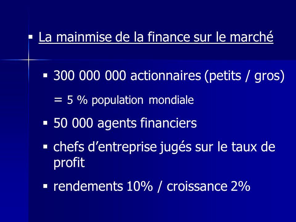 La mainmise de la finance sur le marché 300 000 000 actionnaires (petits / gros) = 5 % population mondiale 50 000 agents financiers chefs dentreprise jugés sur le taux de profit rendements 10% / croissance 2%