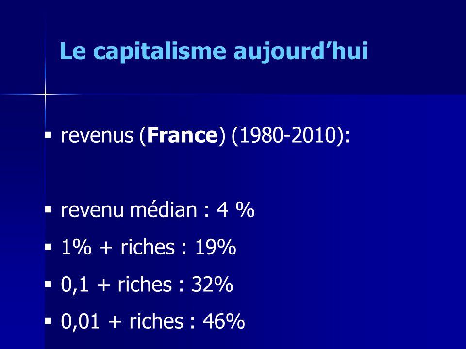 revenus (France) (1980-2010): revenu médian : 4 % 1% + riches : 19% 0,1 + riches : 32% 0,01 + riches : 46% Le capitalisme aujourdhui