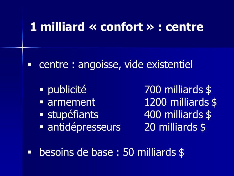 centre : angoisse, vide existentiel publicité 700 milliards $ armement 1200 milliards $ stupéfiants 400 milliards $ antidépresseurs 20 milliards $ besoins de base : 50 milliards $ 1 milliard « confort » : centre