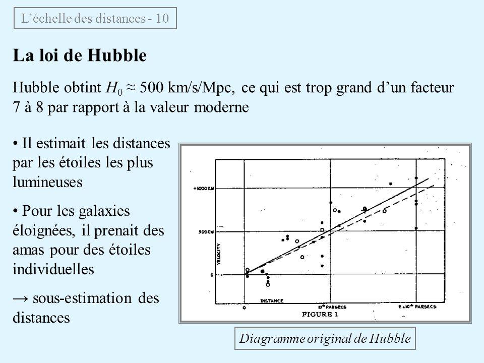 La loi de Hubble Hubble obtint H 0 500 km/s/Mpc, ce qui est trop grand dun facteur 7 à 8 par rapport à la valeur moderne Diagramme original de Hubble Il estimait les distances par les étoiles les plus lumineuses Pour les galaxies éloignées, il prenait des amas pour des étoiles individuelles sous-estimation des distances Léchelle des distances - 10