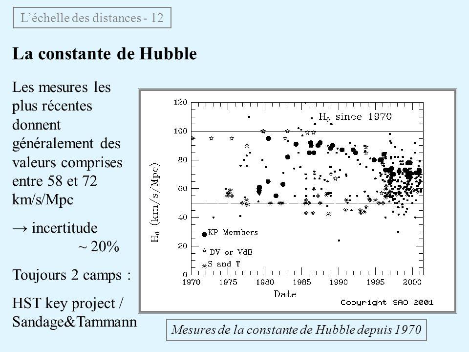 La constante de Hubble Léchelle des distances - 12 Mesures de la constante de Hubble depuis 1970 Les mesures les plus récentes donnent généralement des valeurs comprises entre 58 et 72 km/s/Mpc incertitude ~ 20% Toujours 2 camps : HST key project / Sandage&Tammann