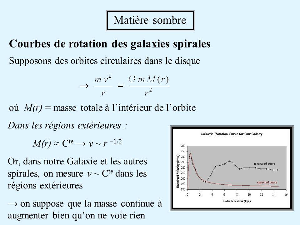 Dans les régions extérieures : M(r) C te v ~ r –1/2 Or, dans notre Galaxie et les autres spirales, on mesure v ~ C te dans les régions extérieures on suppose que la masse continue à augmenter bien quon ne voie rien Matière sombre Courbes de rotation des galaxies spirales Supposons des orbites circulaires dans le disque où M(r) = masse totale à lintérieur de lorbite