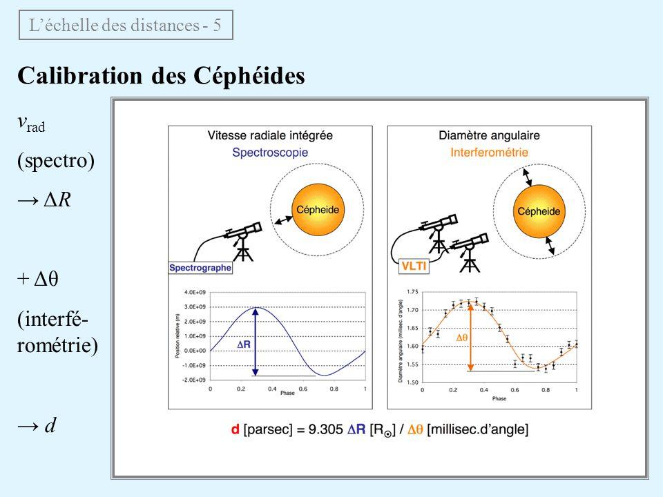 Calibration des Céphéides v rad (spectro) ΔR + Δθ (interfé- rométrie) d Léchelle des distances - 5
