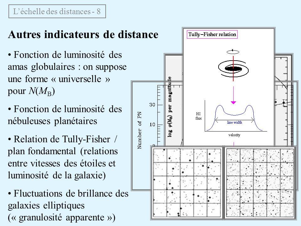 Autres indicateurs de distance Fonction de luminosité des amas globulaires : on suppose une forme « universelle » pour N(M B ) Fonction de luminosité des nébuleuses planétaires Relation de Tully-Fisher / plan fondamental (relations entre vitesses des étoiles et luminosité de la galaxie) Fluctuations de brillance des galaxies elliptiques (« granulosité apparente ») Léchelle des distances - 8