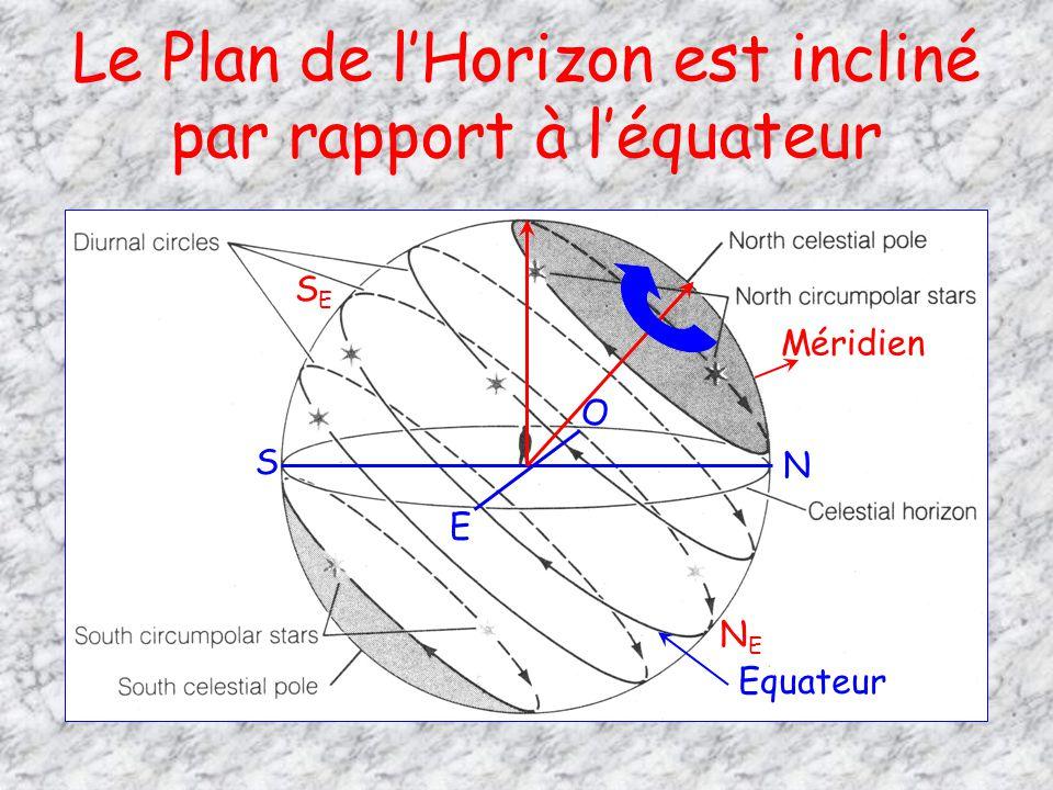 Le Plan de lHorizon est incliné par rapport à léquateur Equateur N S O E Méridien SESE NENE