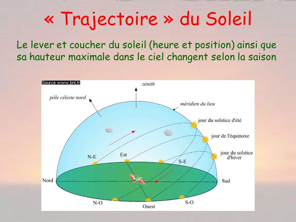 « Trajectoire » du Soleil Le lever et coucher du soleil (heure et position) ainsi que sa hauteur maximale dans le ciel changent selon la saison
