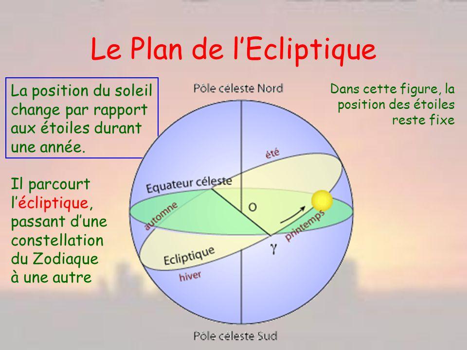 Le Plan de lEcliptique Dans cette figure, la position des étoiles reste fixe La position du soleil change par rapport aux étoiles durant une année. Il