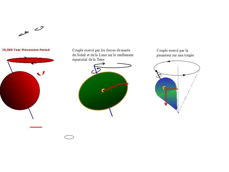 Couple exercé par les forces de marée du Soleil et de la Lune sur le renflement équatorial de la Terre Couple exercé par la pesanteur sur une toupie