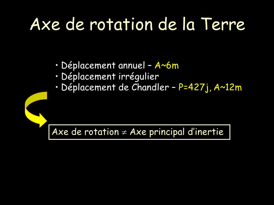 Axe de rotation de la Terre Déplacement annuel – A~6m Déplacement irrégulier Déplacement de Chandler – P=427j, A~12m Axe de rotation Axe principal din