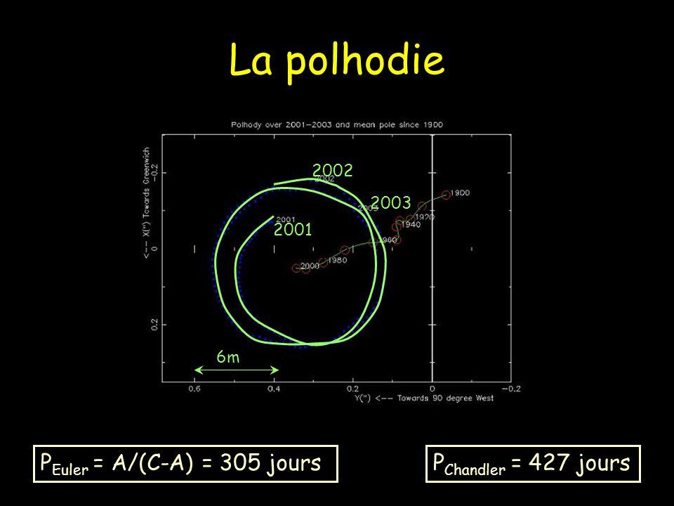 La polhodie P Euler = A/(C-A) = 305 joursP Chandler = 427 jours 6m 2001 2003 2002