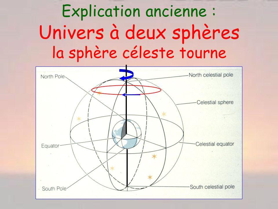 Explication ancienne : Univers à deux sphères la sphère céleste tourne