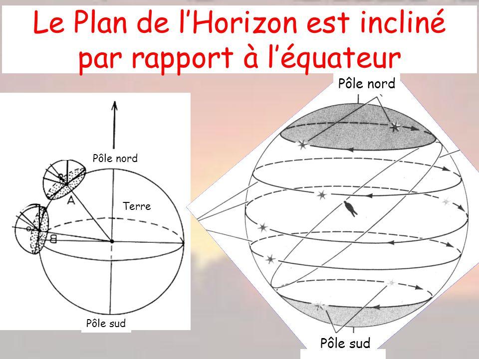 Pôle nord Pôle sud Terre Le Plan de lHorizon est incliné par rapport à léquateur Pôle nord Pôle sud
