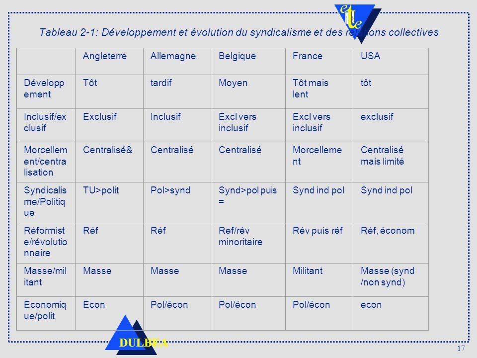 17 DULBEA Tableau 2 1: Développement et évolution du syndicalisme et des relations collectives AngleterreAllemagneBelgiqueFranceUSA Développ ement Tôt