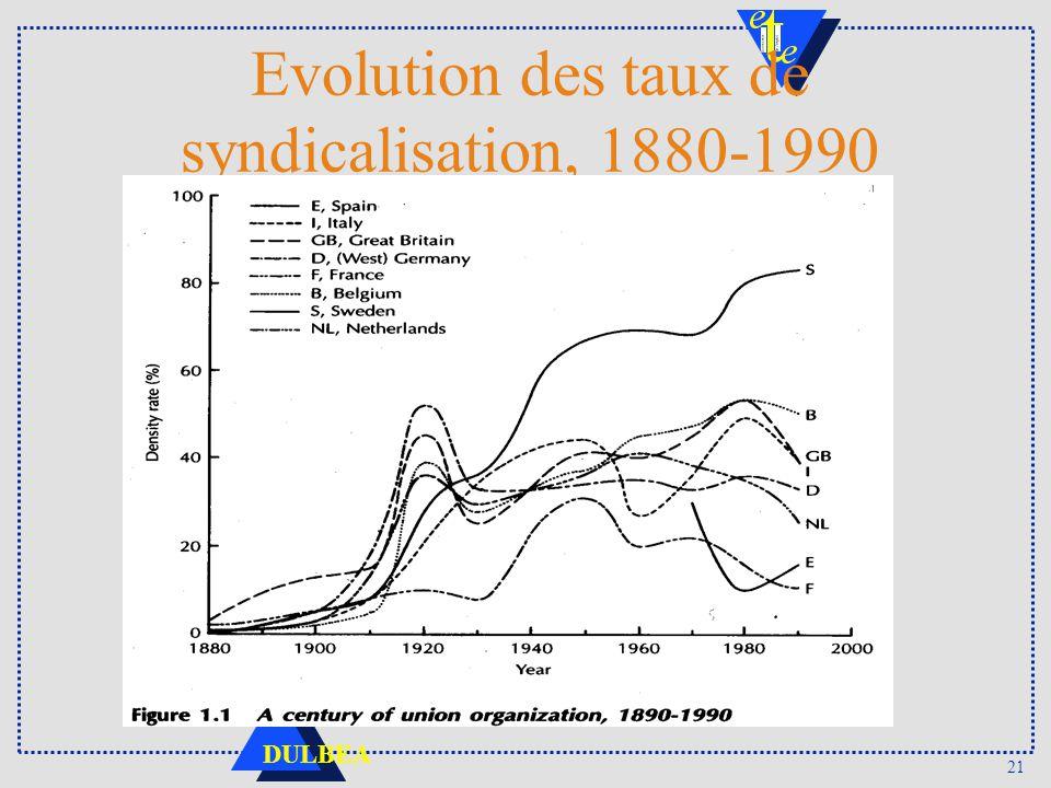 21 DULBEA Evolution des taux de syndicalisation, 1880-1990
