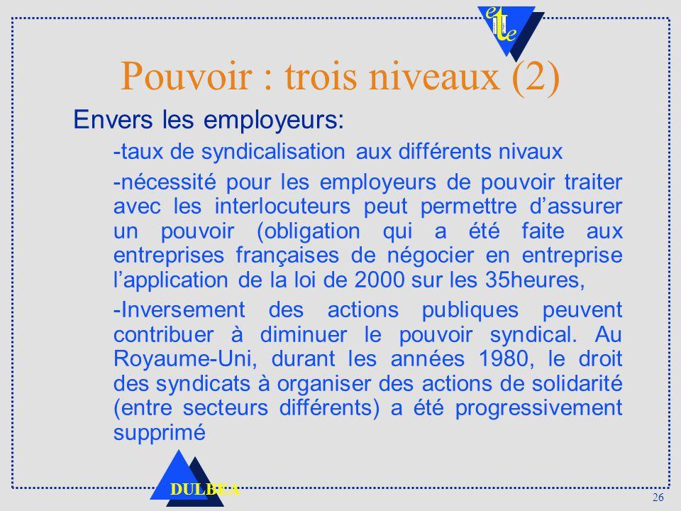 26 DULBEA Pouvoir : trois niveaux (2) Envers les employeurs: -taux de syndicalisation aux différents nivaux -nécessité pour les employeurs de pouvoir