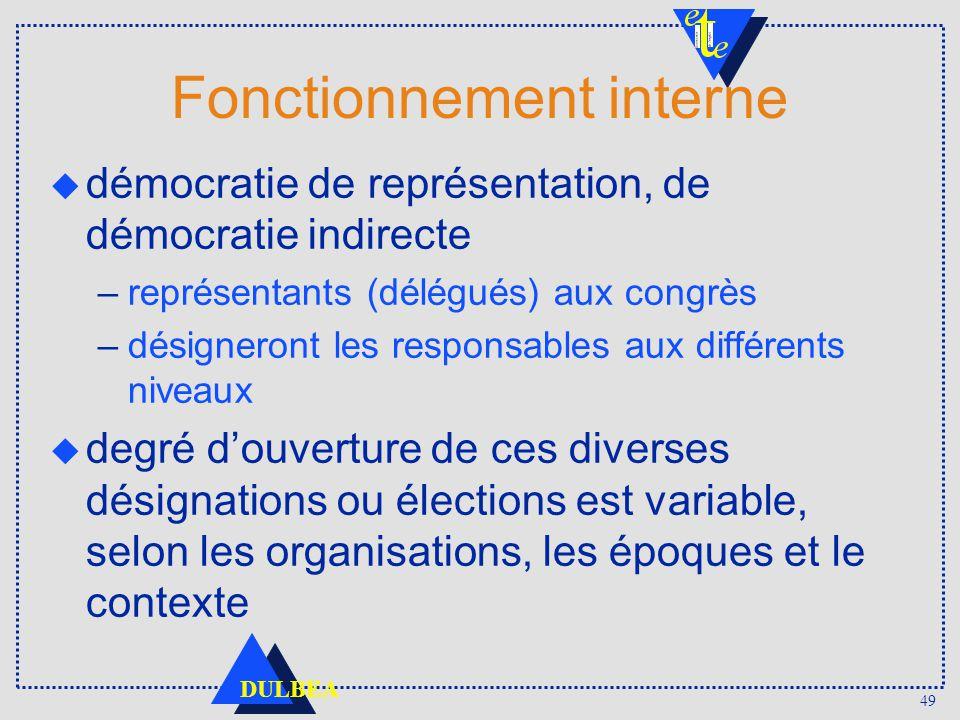 49 DULBEA Fonctionnement interne démocratie de représentation, de démocratie indirecte –représentants (délégués) aux congrès –désigneront les responsa