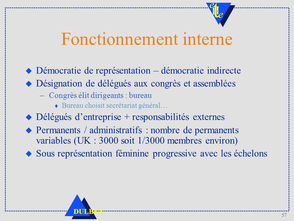 57 DULBEA Fonctionnement interne u Démocratie de représentation – démocratie indirecte u Désignation de délégués aux congrès et assemblées –Congrès él