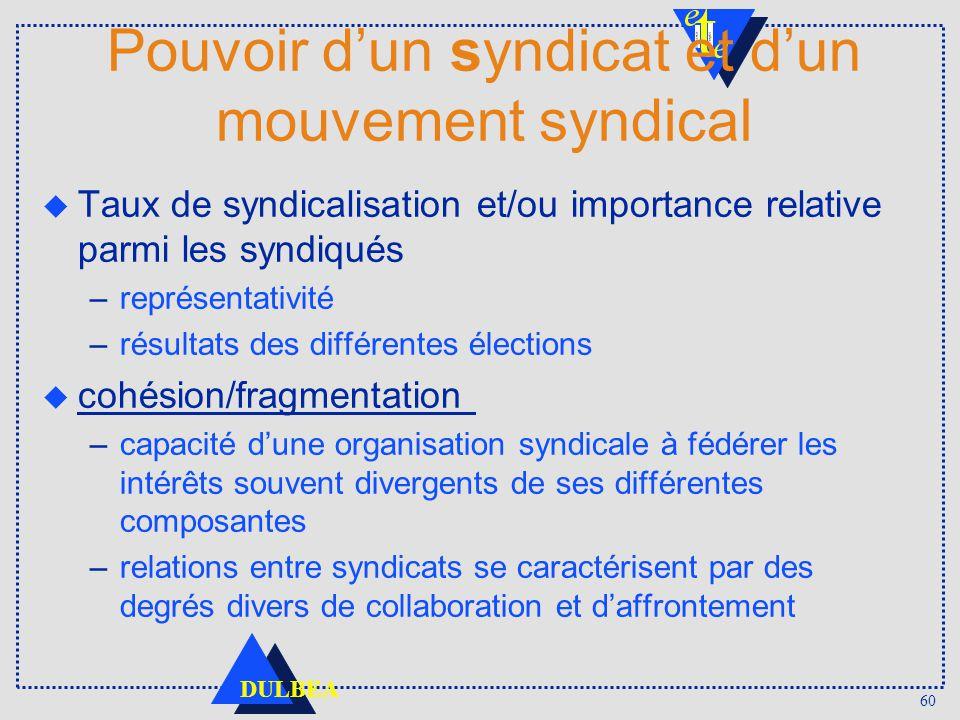 60 DULBEA Pouvoir dun syndicat et dun mouvement syndical u Taux de syndicalisation et/ou importance relative parmi les syndiqués –représentativité –ré