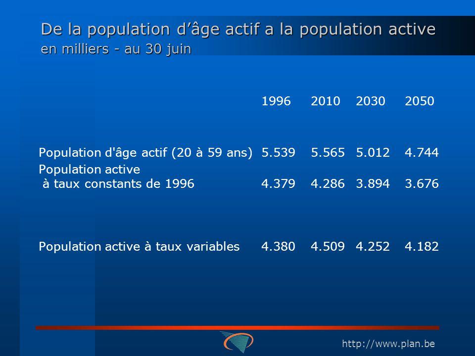 http://www.plan.be De la population dâge actif a la population active en milliers - au 30 juin 1996201020302050 Population d âge actif (20 à 59 ans)5.5395.5655.0124.744 Population active à taux constants de 19964.3794.2863.8943.676 Population active à taux variables4.3804.5094.2524.182