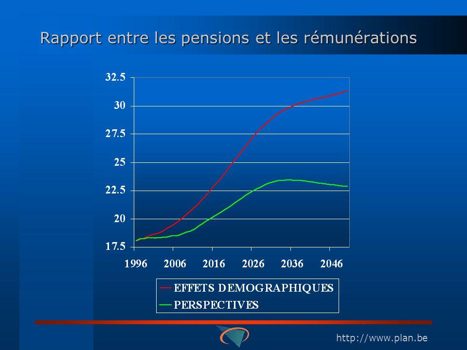 http://www.plan.be Rapport entre les pensions et les rémunérations