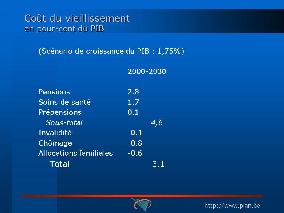 http://www.plan.be Coût du vieillissement en pour-cent du PIB (Scénario de croissance du PIB : 1,75%) 2000-2030 Pensions2.8 Soins de santé1.7 Prépensi