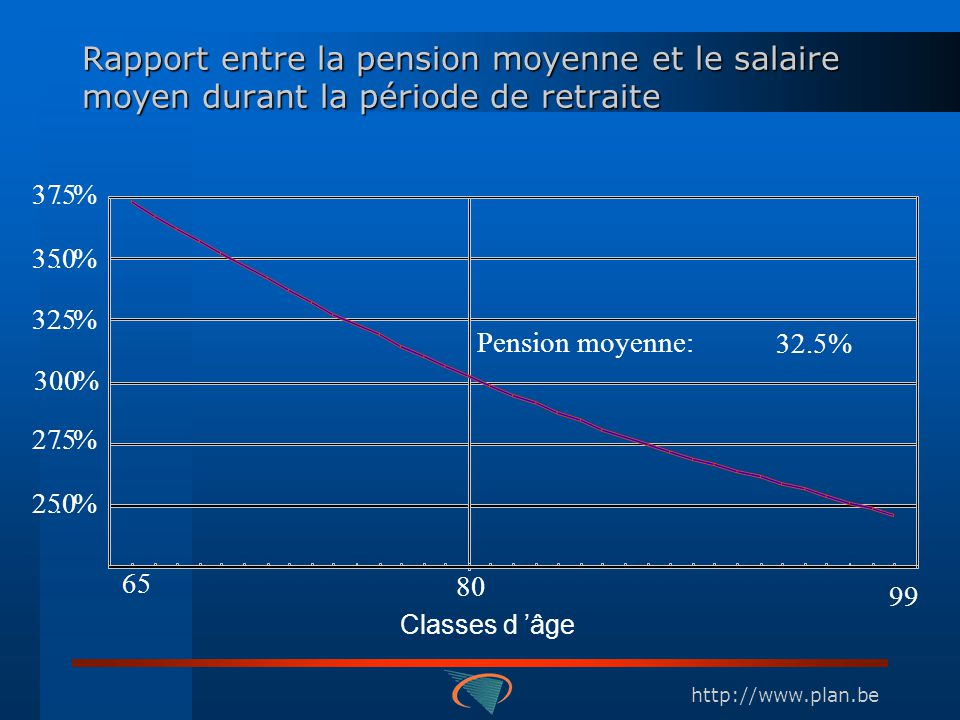 http://www.plan.be Pension moyenne: 32.5% 99 37.5% 35.0% 32.5% 30.0% 27.5% 25.0% 65 80 Classes d âge Rapport entre la pension moyenne et le salaire mo