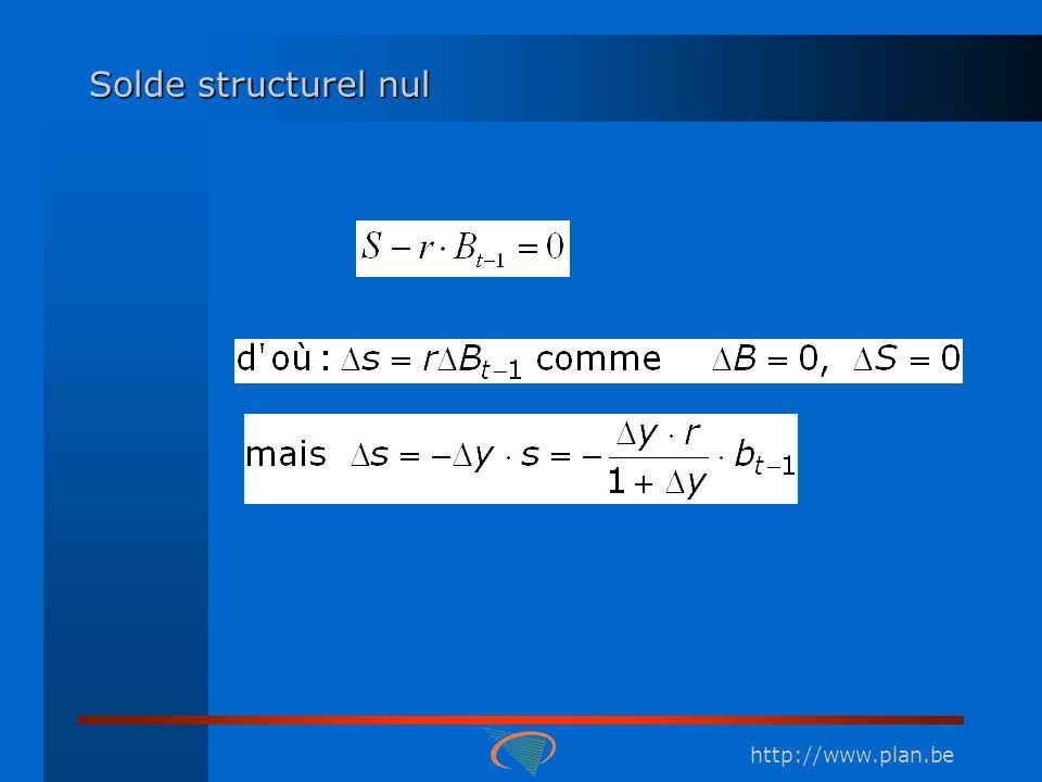 http://www.plan.be Solde structurel nul