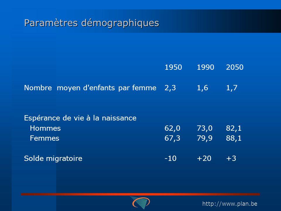 http://www.plan.be Paramètres démographiques 195019902050 Nombre moyen d enfants par femme2,31,61,7 Espérance de vie à la naissance Hommes62,073,082,1 Femmes 67,379,988,1 Solde migratoire -10+20+3