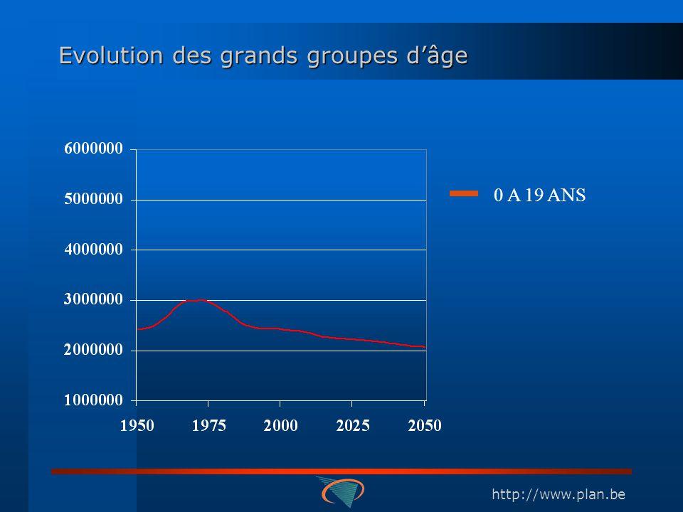 http://www.plan.be Evolution des grands groupes dâge 0 A 19 ANS