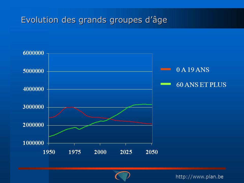 http://www.plan.be Evolution des grands groupes dâge 0 A 19 ANS 60 ANS ET PLUS