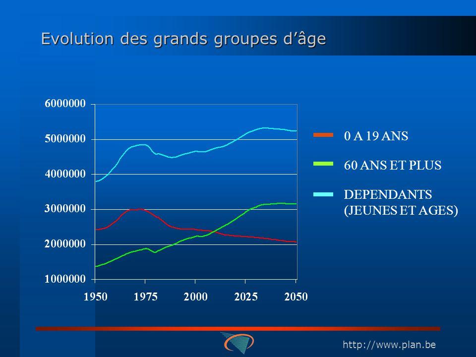 http://www.plan.be Evolution des grands groupes dâge 0 A 19 ANS 60 ANS ET PLUS DEPENDANTS (JEUNES ET AGES)