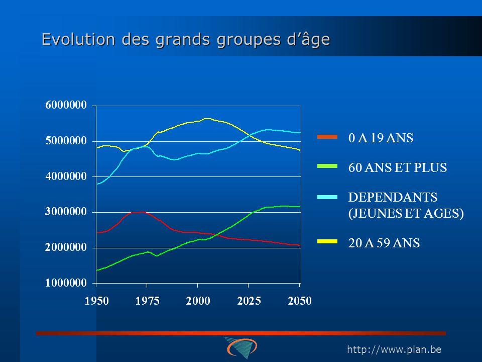 http://www.plan.be Evolution des grands groupes dâge 0 A 19 ANS 60 ANS ET PLUS DEPENDANTS (JEUNES ET AGES) 20 A 59 ANS
