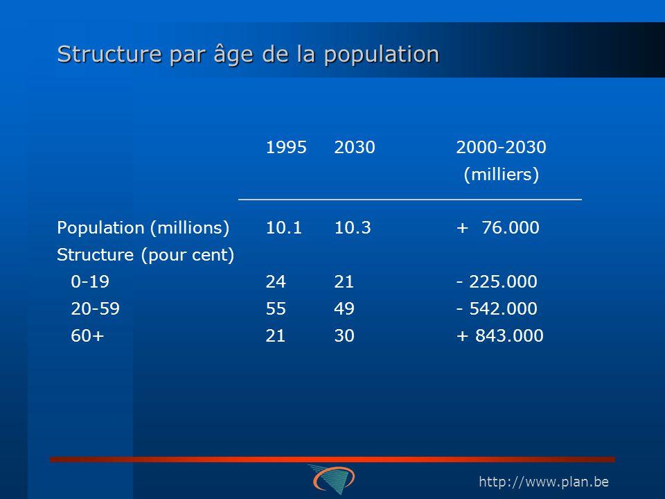 http://www.plan.be Structure par âge de la population 199520302000-2030 (milliers) Population (millions) 10.110.3+ 76.000 Structure (pour cent) 0-1924