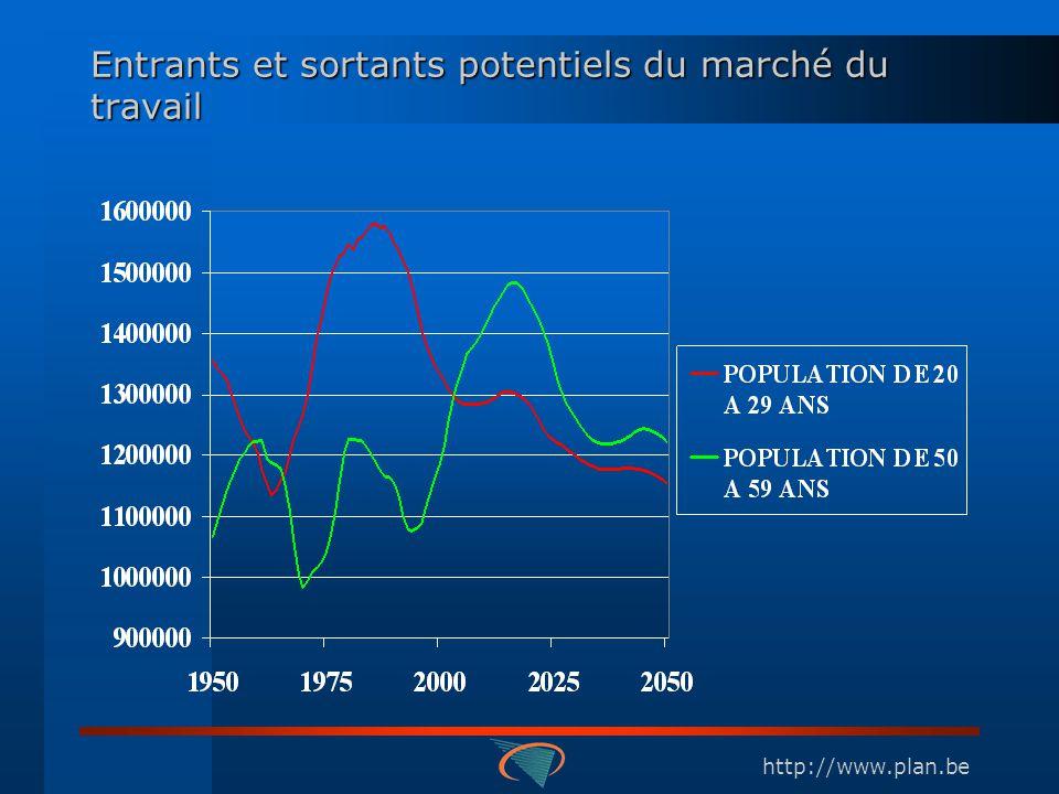 http://www.plan.be Le coefficient de dépendance des âges