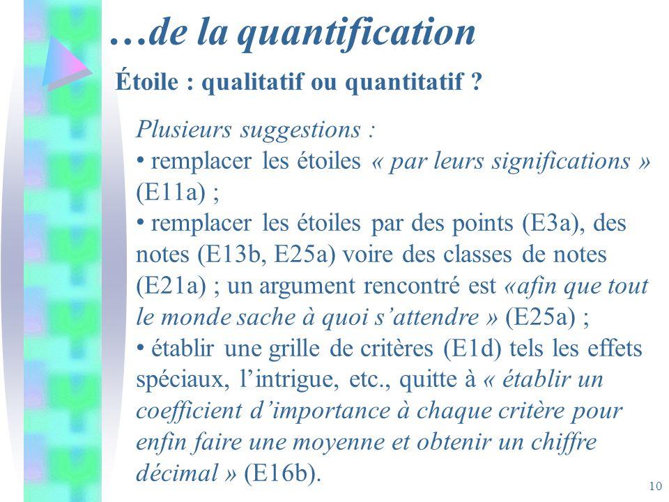 10 …de la quantification Plusieurs suggestions : remplacer les étoiles « par leurs significations » (E11a) ; remplacer les étoiles par des points (E3a), des notes (E13b, E25a) voire des classes de notes (E21a) ; un argument rencontré est «afin que tout le monde sache à quoi sattendre » (E25a) ; établir une grille de critères (E1d) tels les effets spéciaux, lintrigue, etc., quitte à « établir un coefficient dimportance à chaque critère pour enfin faire une moyenne et obtenir un chiffre décimal » (E16b).