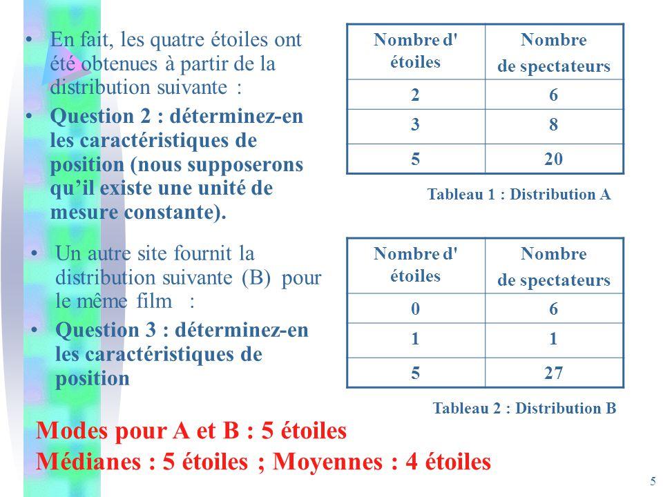 5 En fait, les quatre étoiles ont été obtenues à partir de la distribution suivante : Question 2 : déterminez-en les caractéristiques de position (nous supposerons quil existe une unité de mesure constante).