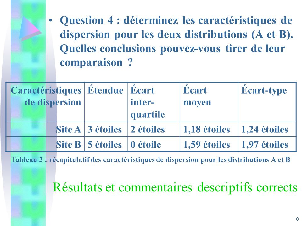 6 Question 4 : déterminez les caractéristiques de dispersion pour les deux distributions (A et B). Quelles conclusions pouvez-vous tirer de leur compa