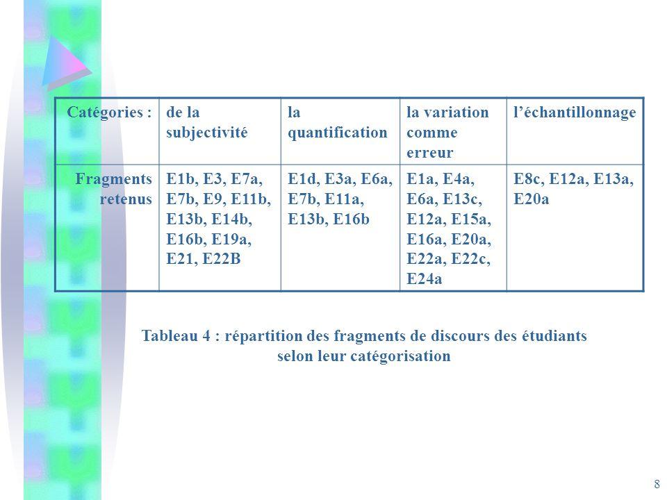 8 Catégories :de la subjectivité la quantification la variation comme erreur léchantillonnage Fragments retenus E1b, E3, E7a, E7b, E9, E11b, E13b, E14b, E16b, E19a, E21, E22B E1d, E3a, E6a, E7b, E11a, E13b, E16b E1a, E4a, E6a, E13c, E12a, E15a, E16a, E20a, E22a, E22c, E24a E8c, E12a, E13a, E20a Tableau 4 : répartition des fragments de discours des étudiants selon leur catégorisation