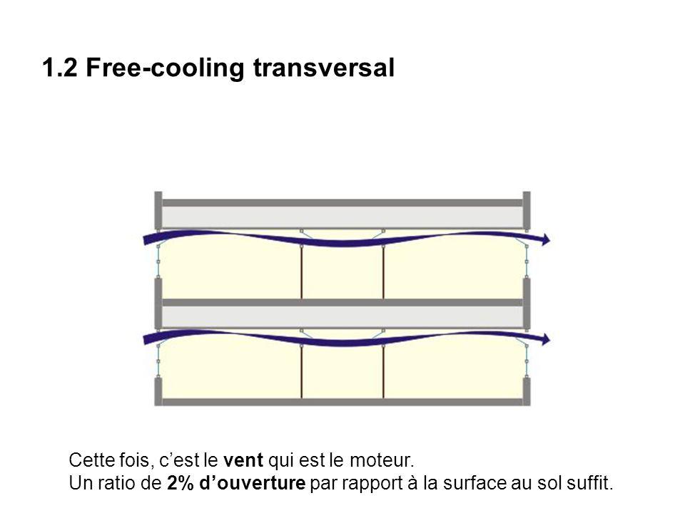 1.2 Free-cooling transversal Cette fois, cest le vent qui est le moteur. Un ratio de 2% douverture par rapport à la surface au sol suffit.