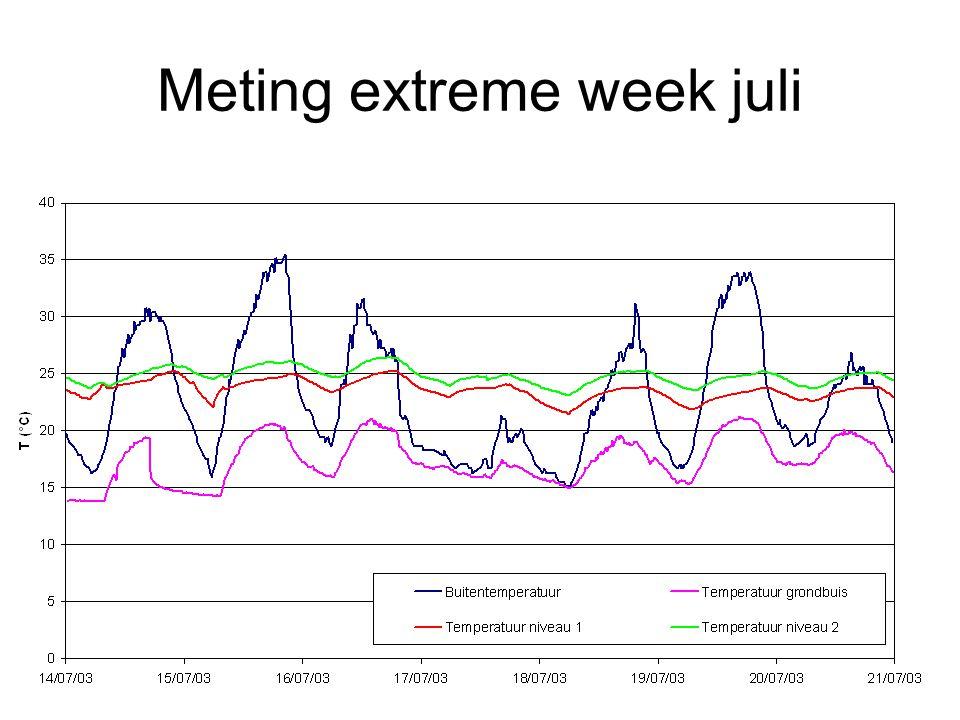 Meting extreme week juli