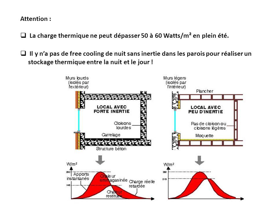 Il y na pas de free cooling de nuit sans inertie dans les parois pour réaliser un stockage thermique entre la nuit et le jour ! Attention : La charge