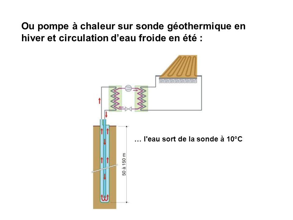… l'eau sort de la sonde à 10°C Ou pompe à chaleur sur sonde géothermique en hiver et circulation deau froide en été :